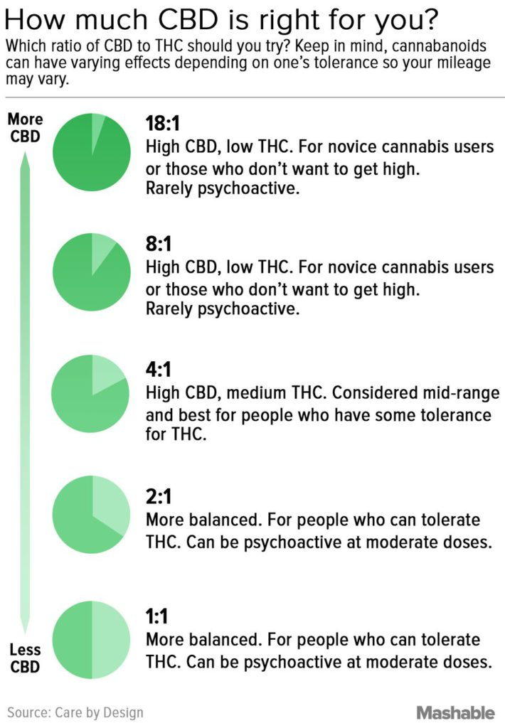 CBD to THC Ratios